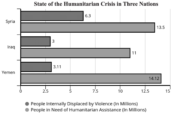 Syria, Iraq, and Yemen have Level 3 emergencies that must be addressed.
